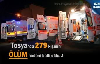 Tosya'da 279 kişinin Ölüm Nedeni Açıklandı