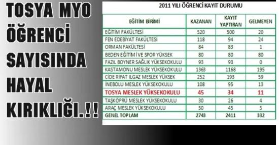 Tosya MYO Öğrenci sayısında Hayal Kırıklığı