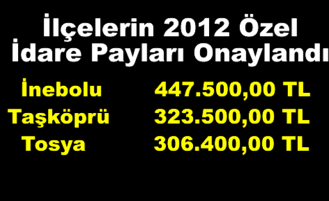 Tosya 2012 Bütçesinde ayrılan payda 3.sırada yeraldı